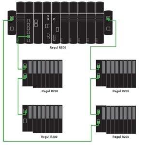 Regul R500 PLC with R200 I/O racks