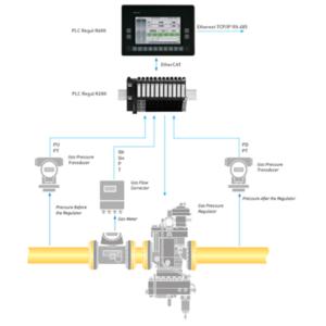 Regul R400 HMI/PLC + R200 I/O - Automatic gas pressure regulator control system