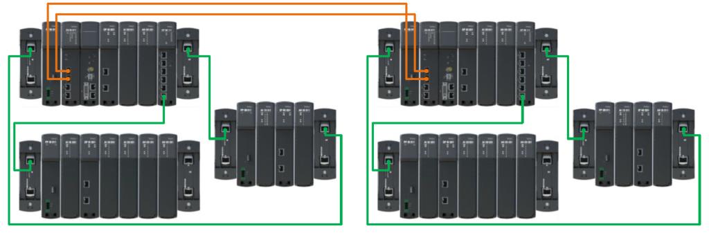 Regul R500 PLC - 100% Mirror Redundancy
