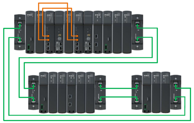 Regul R500 PLC - One CPU rack with shared I/O racks